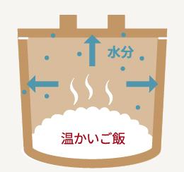 温かいご飯